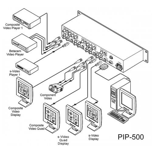 2-Video Picture-In-Picture Inserter